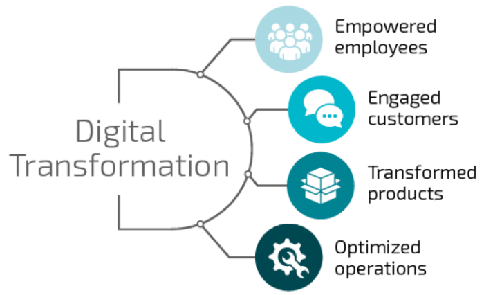 Digital Transformation empowers employees, engages customers, transforms products, and optimizes operations.
