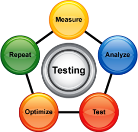 Frequent, thorough testing helps reduce custom software risk